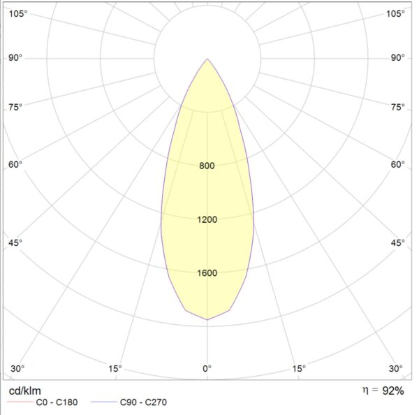 New Piccolo IP54 8w fixed downlight